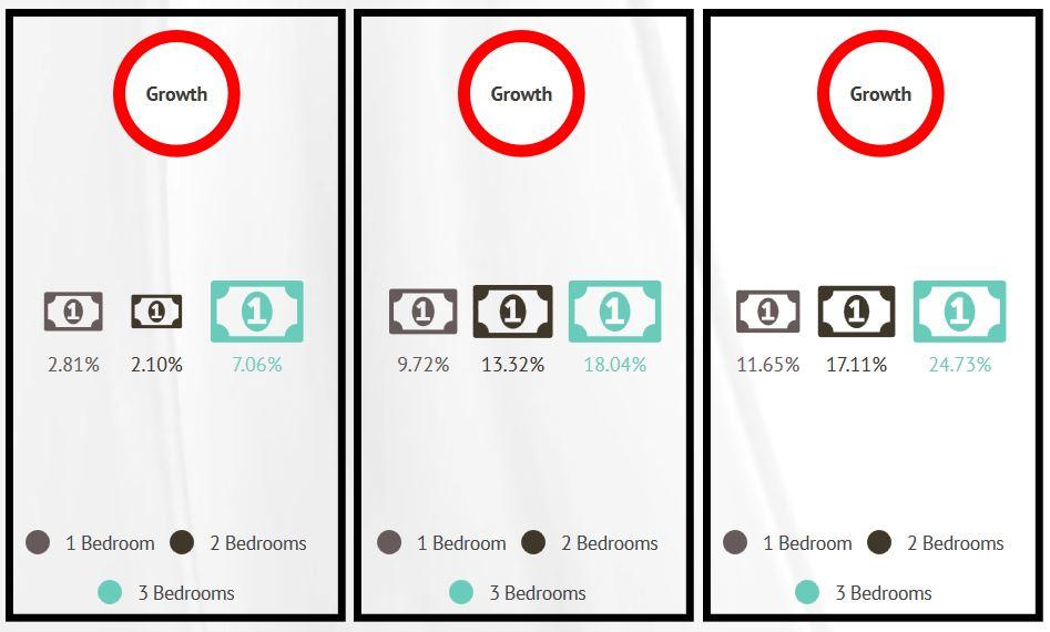 apartment price comparison